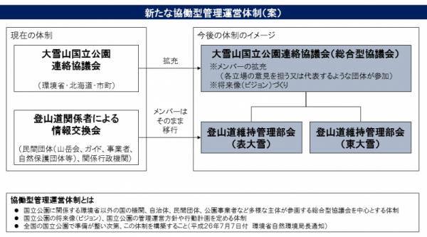 01_協働型管理運営体制